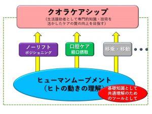 クオラケアシップの説明スライド2
